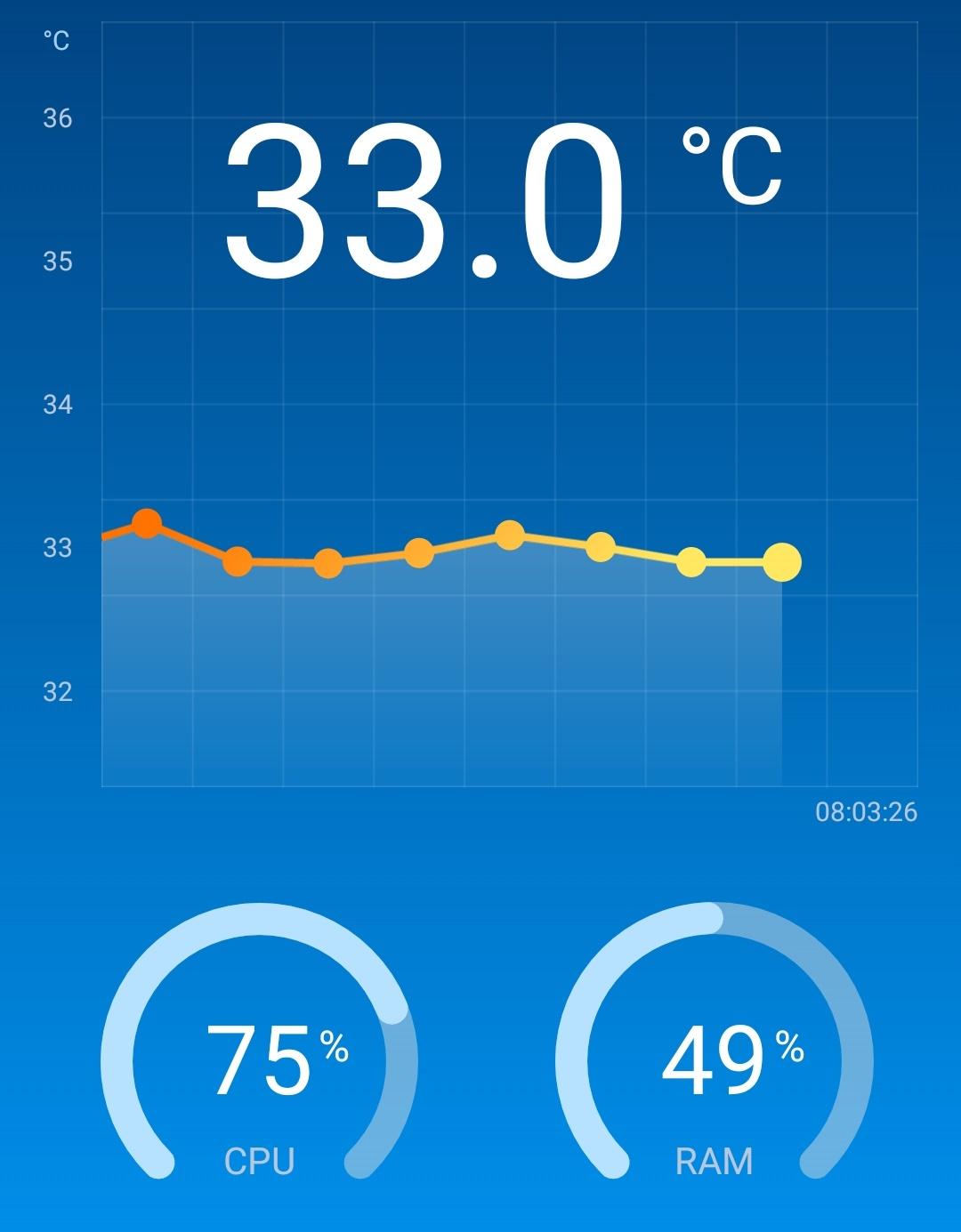 初期のスマホの温度