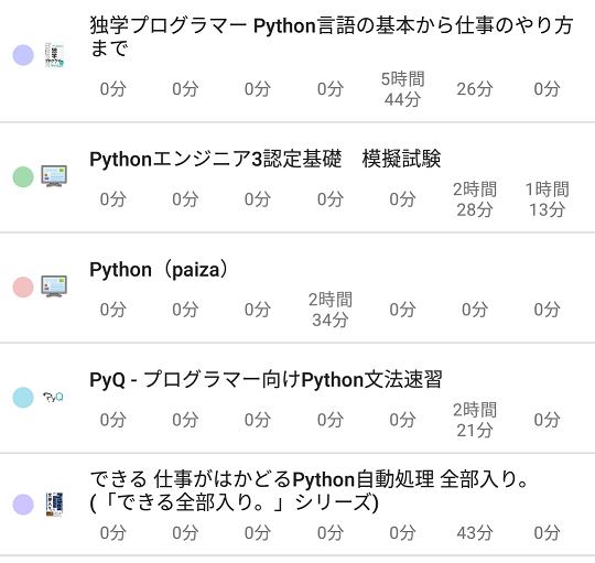 Python3エンジニア認定基礎試験の教材ごとの勉強時間2
