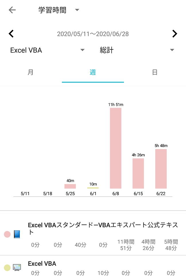 Excel VBA スタンダードの勉強時間